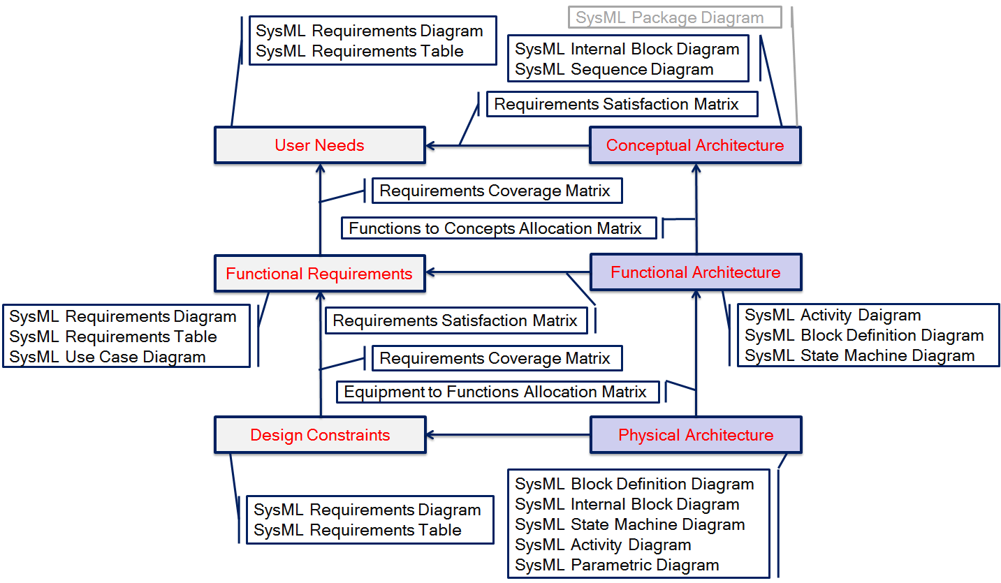 architecture frameworks for sysml   modeling community blogarchitectural models to sysml diagrams mapping