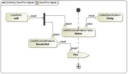 collaboration between simulated model and external system    figure    sysml activity diagram of the send fire signal activity