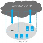 Installing and Running MagicDraw Teamwork Server on Microsoft Azure Cloud Computing Platform