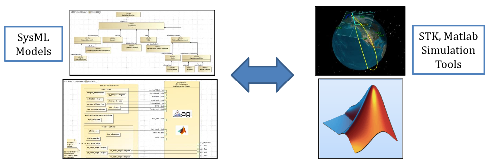 Integration with simulation tools