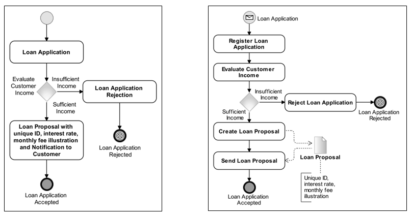 Business process Make Loan Proposal with inconsistent naming and an improved version complying with naming best practices