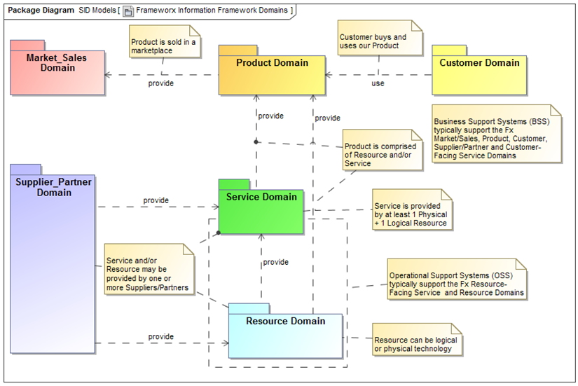 data model diagram
