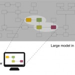 Modeling at Unlimited Scale: Realizing a new Repository for Scalable Modeling with MagicDraw