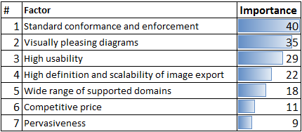 Table 1 Result of survey: key factors that modeling tools should satisfy
