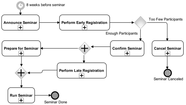 Figure 1. An example of a poor layout diagram for a business process Organize Seminar containing various layout issues such as slalom, different symbol sizes, uneven spacing and bended lines (see Figure 2. for a refactored version)