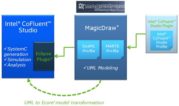 Intel Cofluent Methodology For Sysml Modeling Community Blog