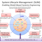 Enabling MBSE by integrating SysML with PLM, CAD/CAE, Databases