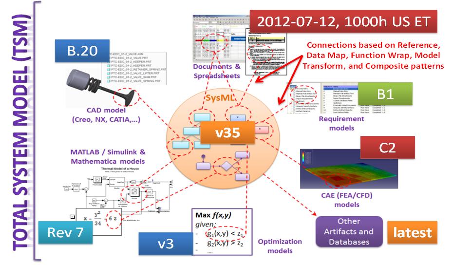 Total-System-Model