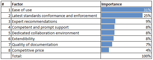 Table 1. Result of survey: Key factors that MBSE tools should satisfy