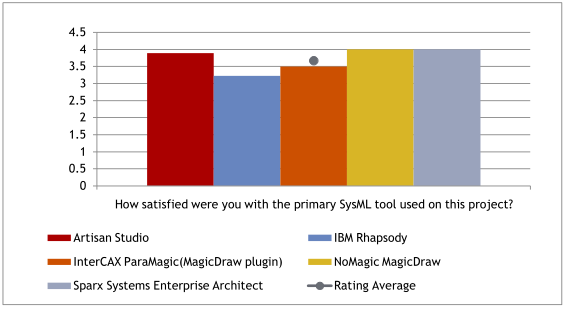 Figure 4. Systems engineers are most satisfied with MagicDraw