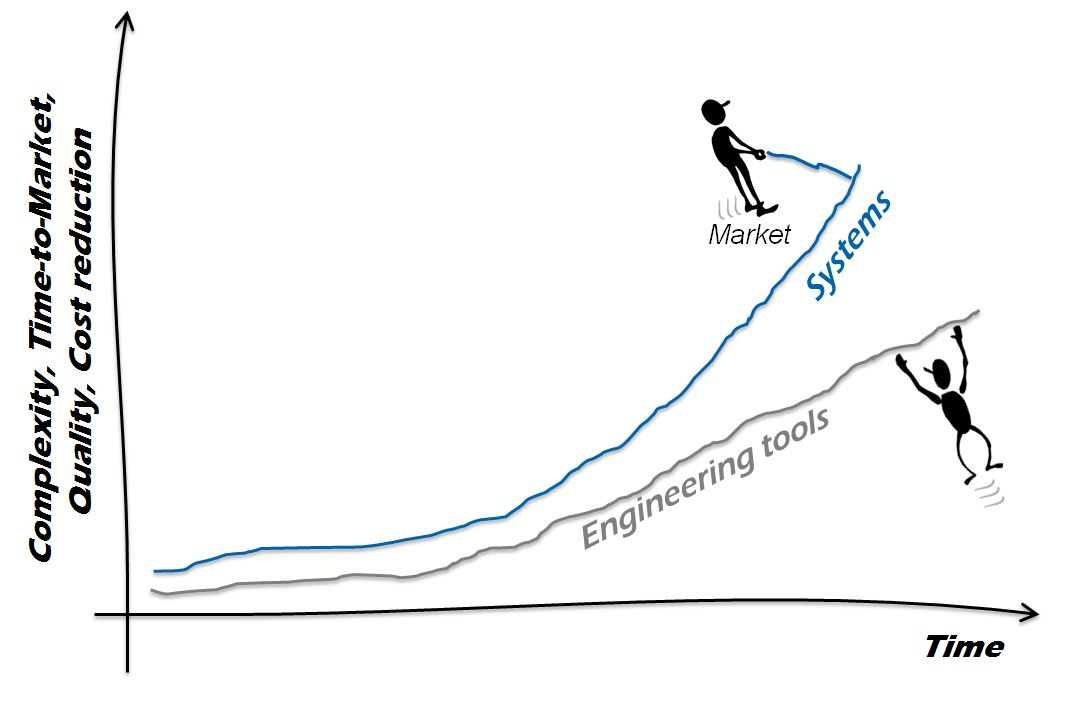 Systems Challenge Curve