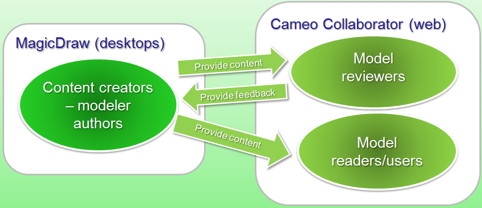 Cameo_Collaborator_Overview
