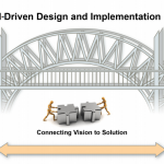 Introducing Model-Driven Design and Implementation (MDDI): a CACI and No Magic Innovation