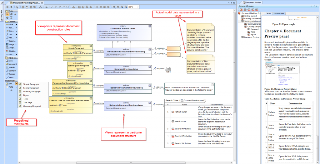 Document Modeling plugin – Views and Viewpoints