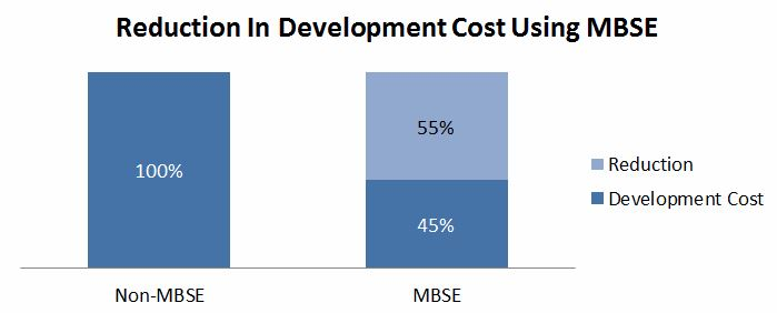 Dev cost red MBSE