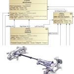 Application of Model-Based System Engineering (MBSE) Principles to an Automotive Driveline Sub-System Architecture