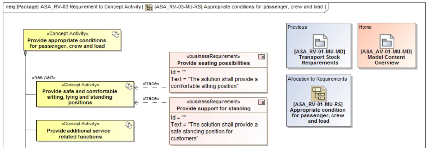 The Transport For Nsw Network Architecture Model Uml Block Diagram Diagrams Automotive Hvac Name Sample