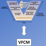 Vehicle Feature Complexity Modeling and Management in the SysML