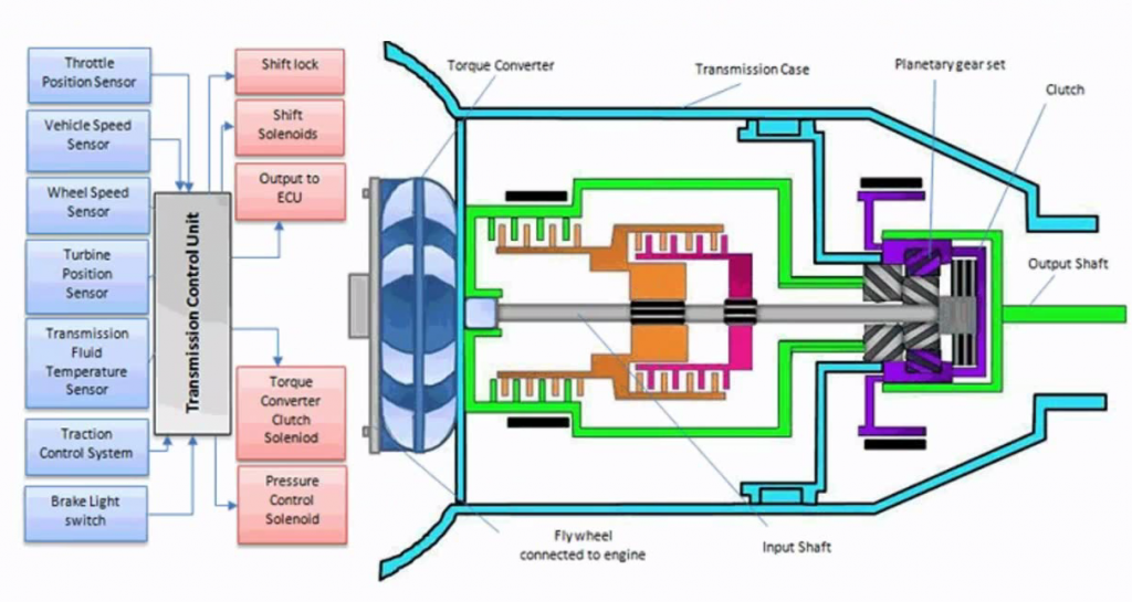 F2 1024x545 building executable sysml model automatic transmission system transmission system diagram at edmiracle.co