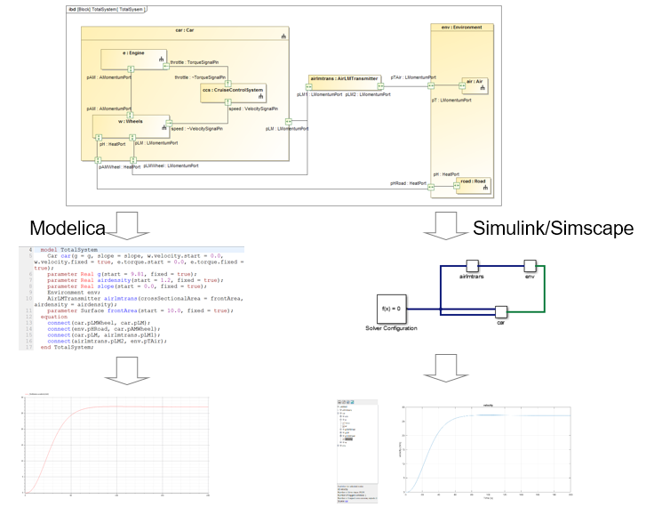 Overview of Current SysML/UML and MATLAB/Simulink® Integration Use